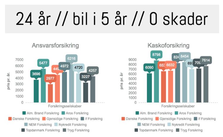 BILFORSIKRING → SPAR 5.000 KR! | Mikonomi.dk